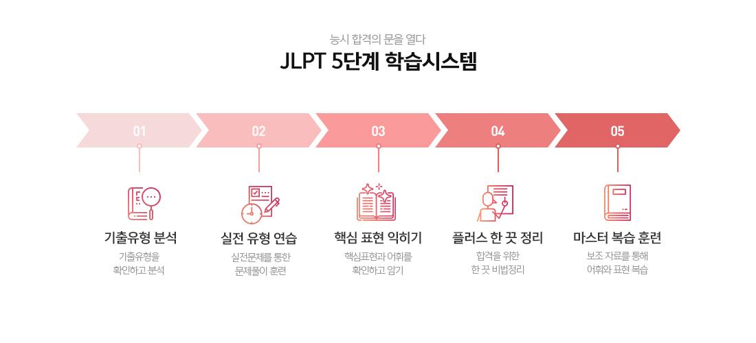 JLPT 5단계 학습시스템